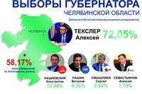 8 сентября 2019 года в Единый день голосования на Южном Урале прошли выборы Губернатора Челябинской области