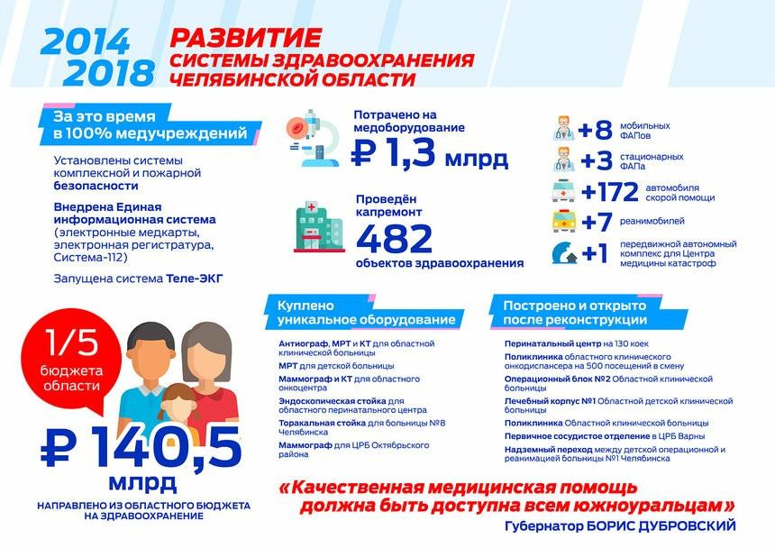 Более 140 млрд. рублей