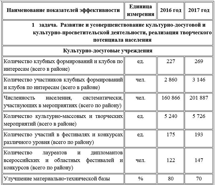 Отчёт главы за 2017 №1